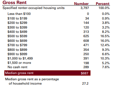 Ottawa County Ohio stats gross rent housing prices chart Ohio.gov