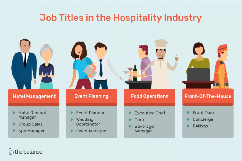 The Balance Careers Jobs in the Hospitality Industry